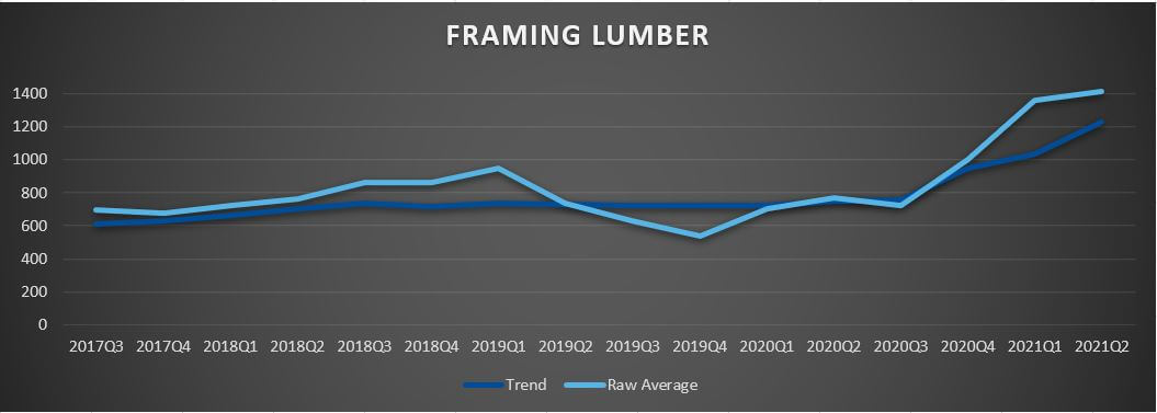 Lumber Cost Trend Graph
